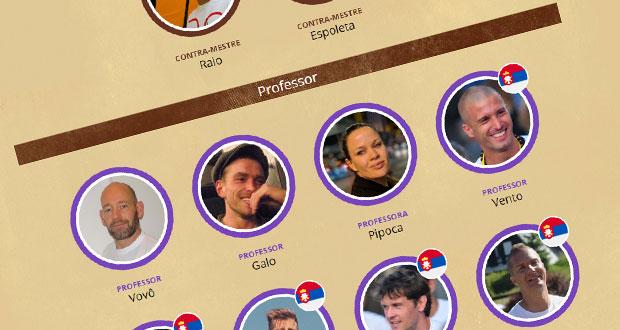 Se oversigten over Capoeiraskolen Senzalas graduerede elever